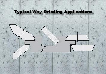 Way grinding