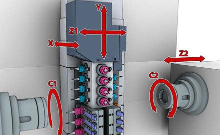 Gtm 60d axis 1